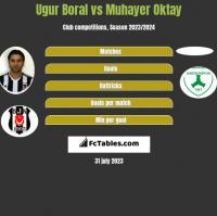Ugur Boral vs Muhayer Oktay h2h player stats
