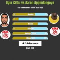 Ugur Ciftci vs Aaron Appindangoye h2h player stats