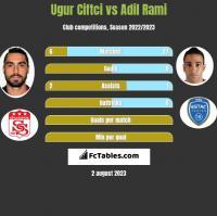 Ugur Ciftci vs Adil Rami h2h player stats