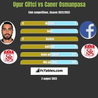 Ugur Ciftci vs Caner Osmanpasa h2h player stats