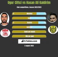 Ugur Ciftci vs Hasan Ali Kaldirim h2h player stats