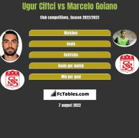 Ugur Ciftci vs Marcelo Goiano h2h player stats