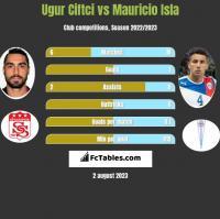 Ugur Ciftci vs Mauricio Isla h2h player stats