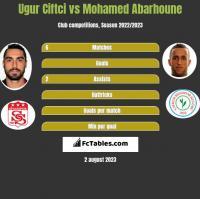 Ugur Ciftci vs Mohamed Abarhoune h2h player stats