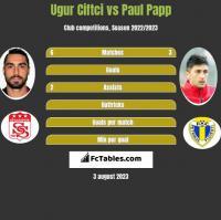 Ugur Ciftci vs Paul Papp h2h player stats