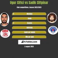Ugur Ciftci vs Sadik Ciftpinar h2h player stats