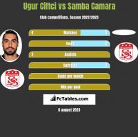 Ugur Ciftci vs Samba Camara h2h player stats