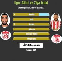 Ugur Ciftci vs Ziya Erdal h2h player stats