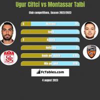 Ugur Ciftci vs Montassar Talbi h2h player stats