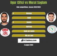 Ugur Ciftci vs Murat Saglam h2h player stats