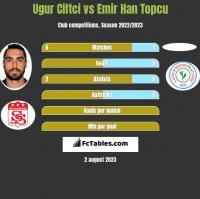 Ugur Ciftci vs Emir Han Topcu h2h player stats