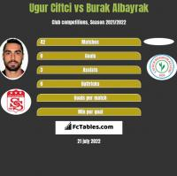 Ugur Ciftci vs Burak Albayrak h2h player stats