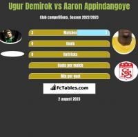 Ugur Demirok vs Aaron Appindangoye h2h player stats