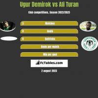 Ugur Demirok vs Ali Turan h2h player stats