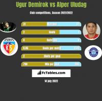 Ugur Demirok vs Alper Uludag h2h player stats