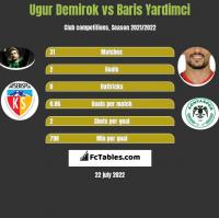 Ugur Demirok vs Baris Yardimci h2h player stats