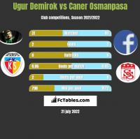 Ugur Demirok vs Caner Osmanpasa h2h player stats