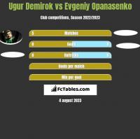 Ugur Demirok vs Evgeniy Opanasenko h2h player stats