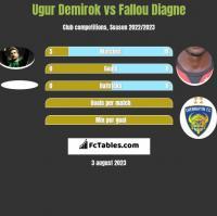 Ugur Demirok vs Fallou Diagne h2h player stats