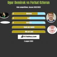 Ugur Demirok vs Ferhat Oztorun h2h player stats