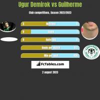 Ugur Demirok vs Guilherme h2h player stats