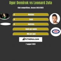 Ugur Demirok vs Leonard Zuta h2h player stats