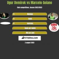 Ugur Demirok vs Marcelo Goiano h2h player stats