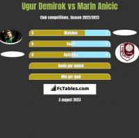 Ugur Demirok vs Marin Anicic h2h player stats