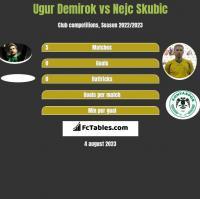 Ugur Demirok vs Nejc Skubic h2h player stats