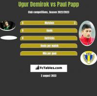 Ugur Demirok vs Paul Papp h2h player stats