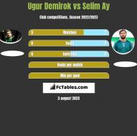Ugur Demirok vs Selim Ay h2h player stats