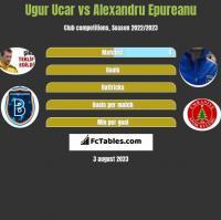 Ugur Ucar vs Alexandru Epureanu h2h player stats