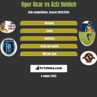 Ugur Ucar vs Aziz Behich h2h player stats