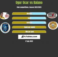Ugur Ucar vs Baiano h2h player stats
