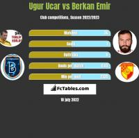 Ugur Ucar vs Berkan Emir h2h player stats