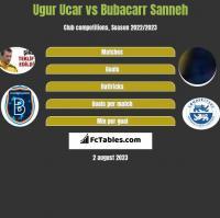 Ugur Ucar vs Bubacarr Sanneh h2h player stats