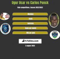 Ugur Ucar vs Carlos Ponck h2h player stats