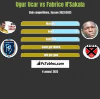 Ugur Ucar vs Fabrice N'Sakala h2h player stats