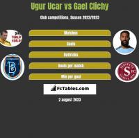 Ugur Ucar vs Gael Clichy h2h player stats