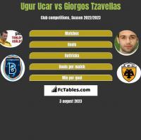 Ugur Ucar vs Giorgos Tzavellas h2h player stats