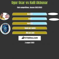 Ugur Ucar vs Halil Akbunar h2h player stats