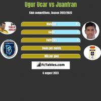 Ugur Ucar vs Juanfran h2h player stats
