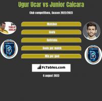 Ugur Ucar vs Junior Caicara h2h player stats