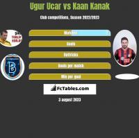 Ugur Ucar vs Kaan Kanak h2h player stats