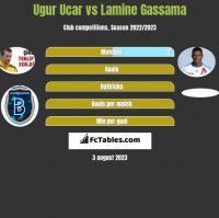Ugur Ucar vs Lamine Gassama h2h player stats