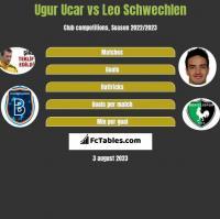 Ugur Ucar vs Leo Schwechlen h2h player stats