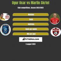 Ugur Ucar vs Martin Skrtel h2h player stats