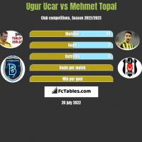 Ugur Ucar vs Mehmet Topal h2h player stats