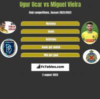 Ugur Ucar vs Miguel Vieira h2h player stats