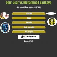 Ugur Ucar vs Muhammed Sarikaya h2h player stats